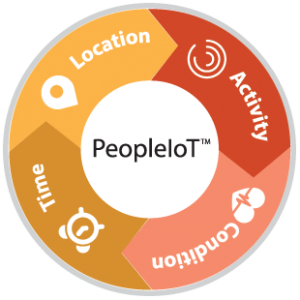 Aware360's-PeopleIoT-key-elements